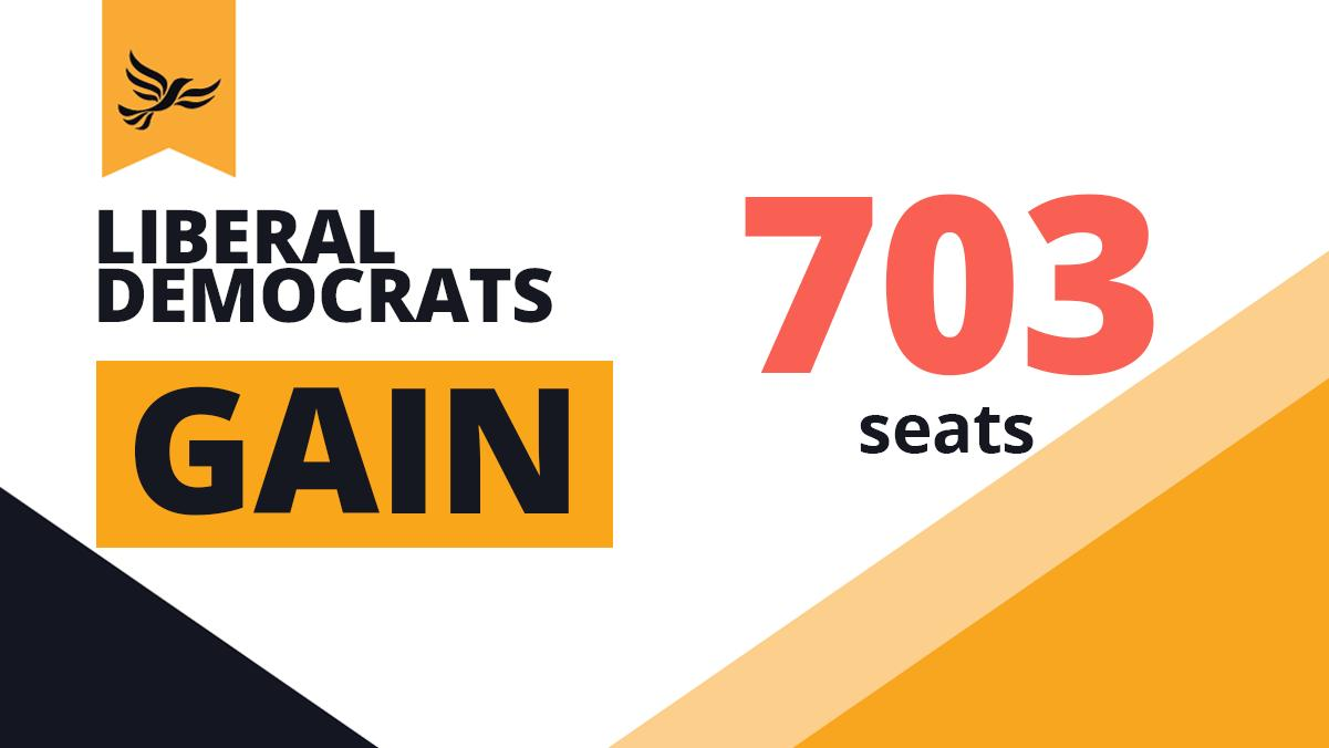 Lib Dems take local election surge into European elections