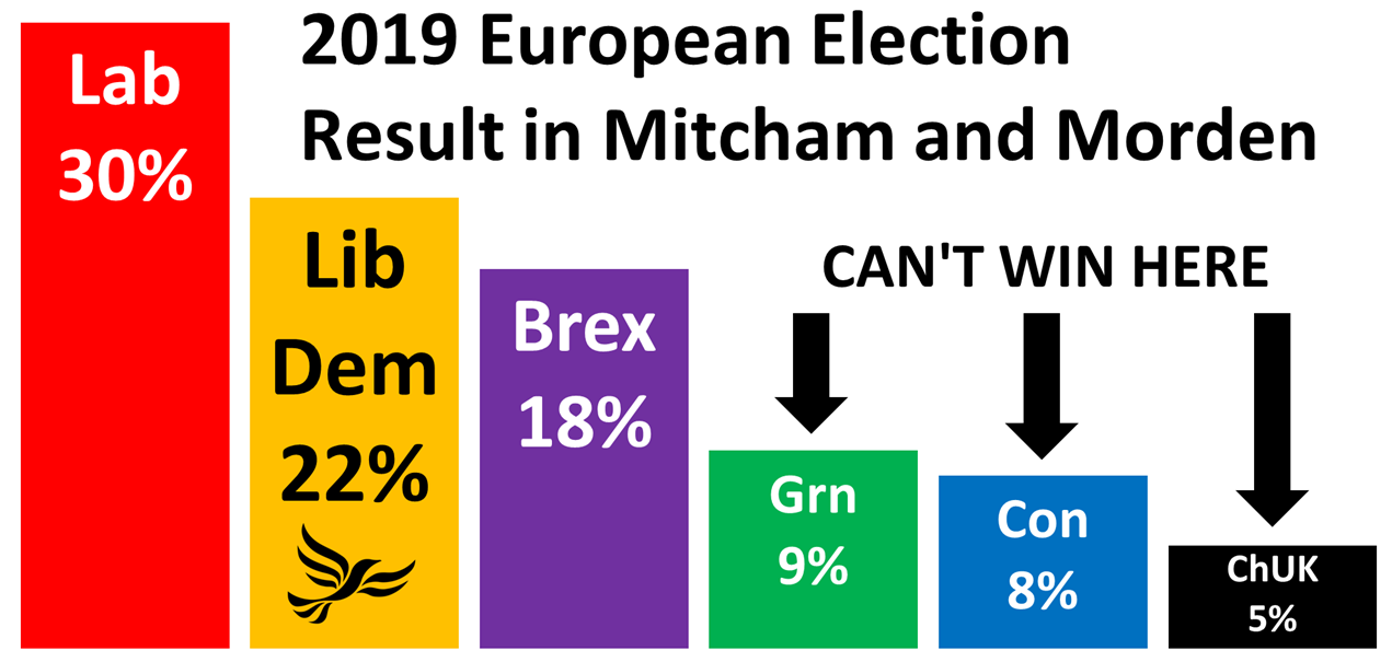 Euro Election Result in M&M