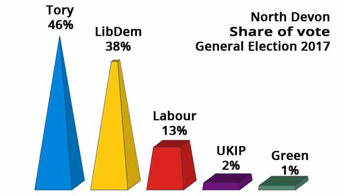 Poll result 2017 General Election