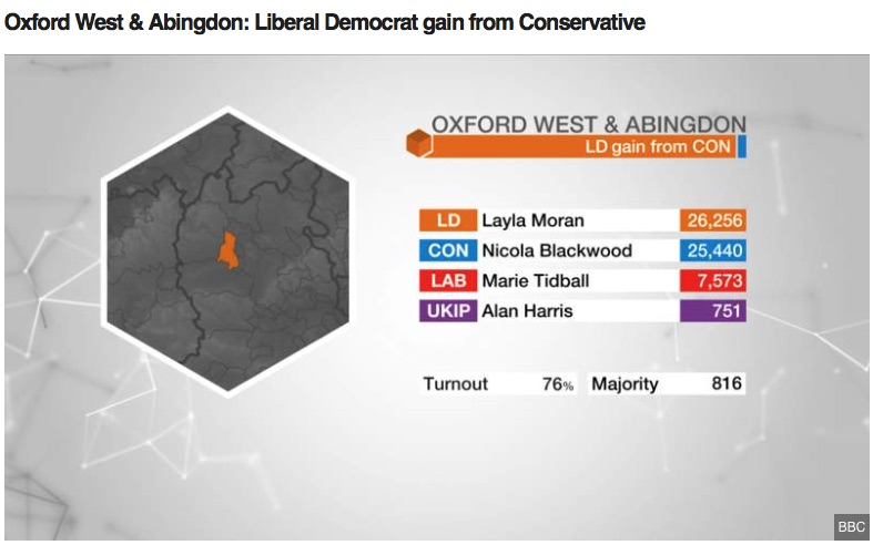 Layla Moran elected as MP for Oxford West & Abingdon