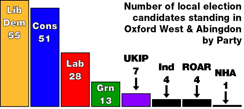 Local Election candidates by Party in Oxford West & Abingdon - May 2015