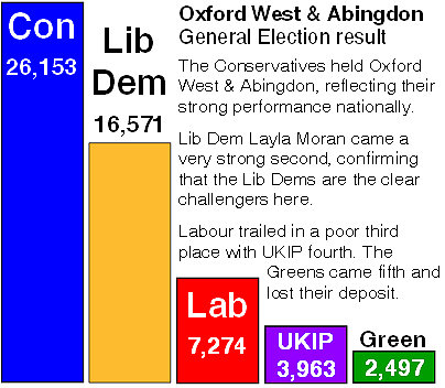 General Election result - May 2015