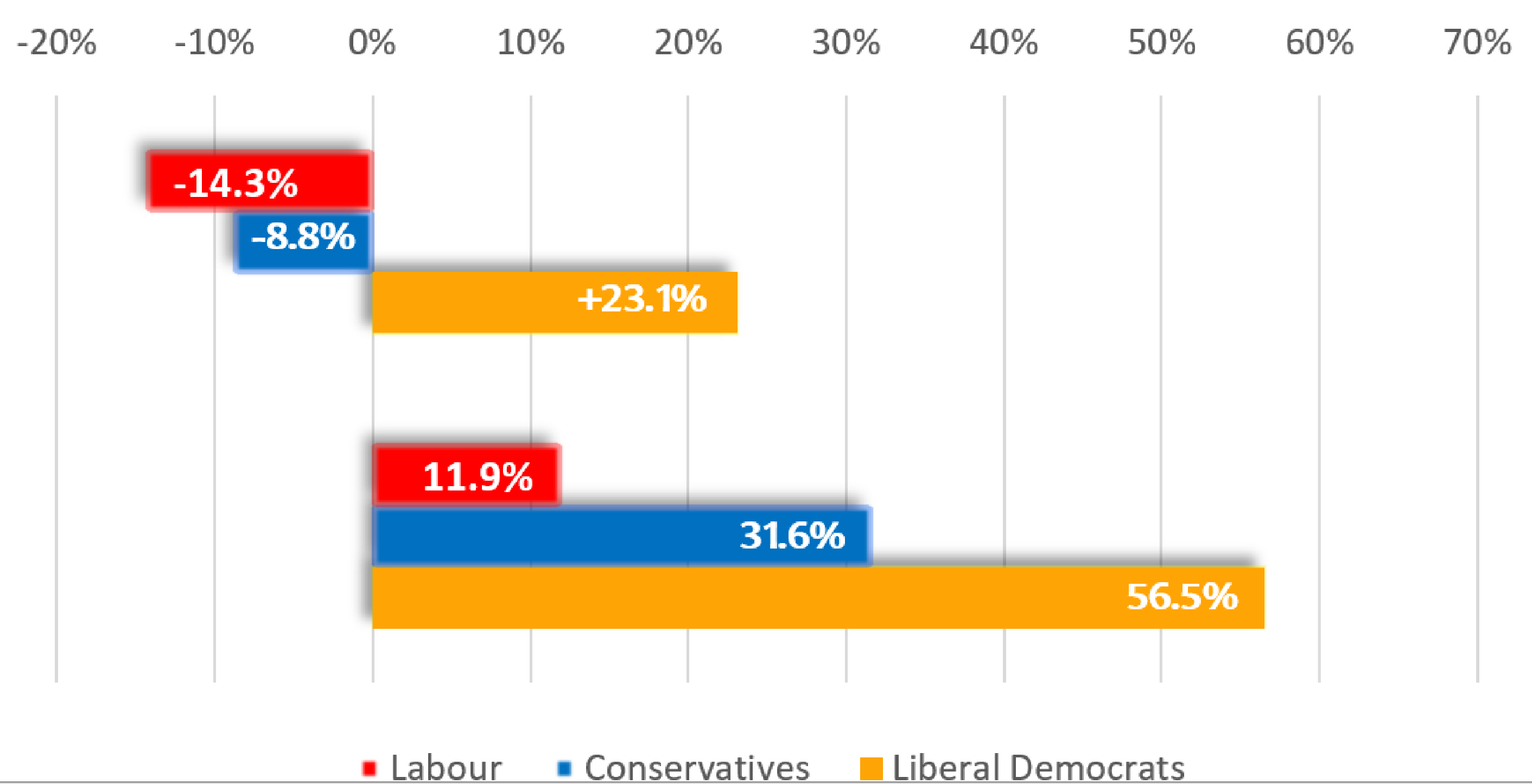 key_Kidlington_By-election_graph.jpg