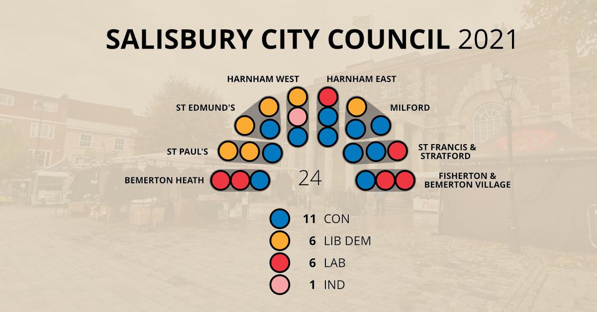 Salisbury City Council Results