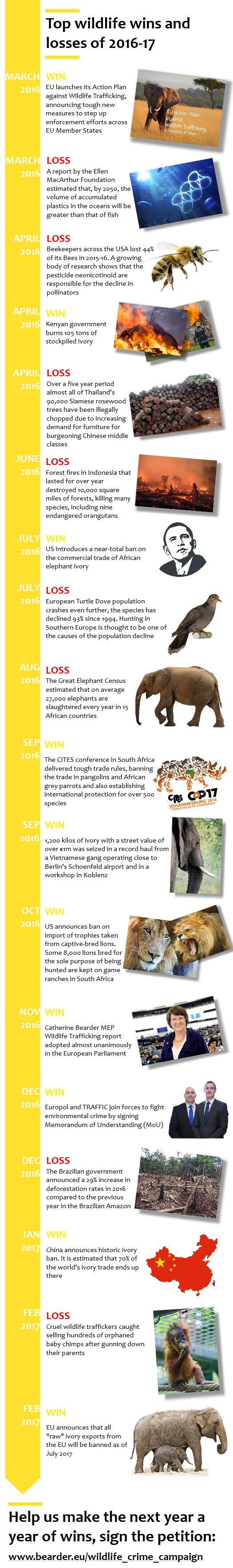 Wildlife_timeline.png