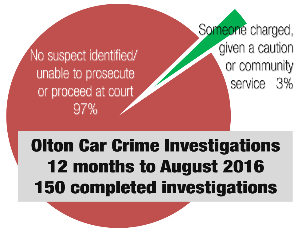 Olton Car Crime Stats to August2016