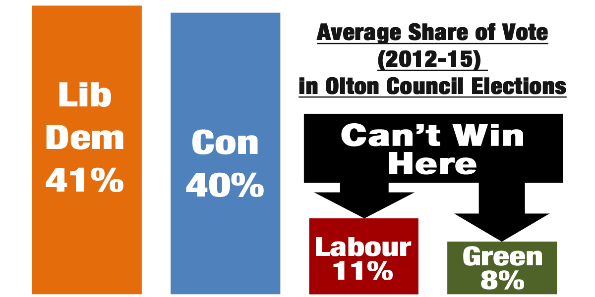 Labour and the Greens can't win in olton.