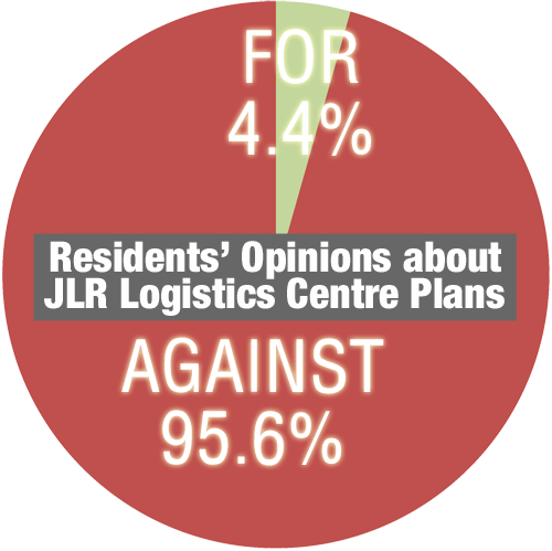 Residents' opinions over the JLR LOC plan