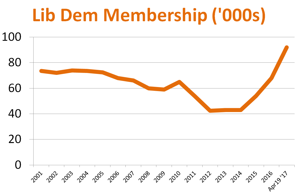 membership graph hsowing record membership for the Lib dems in 2017