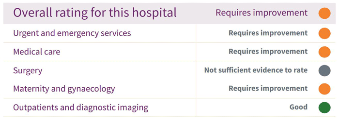 Solihull Hospital 2015 Ratings