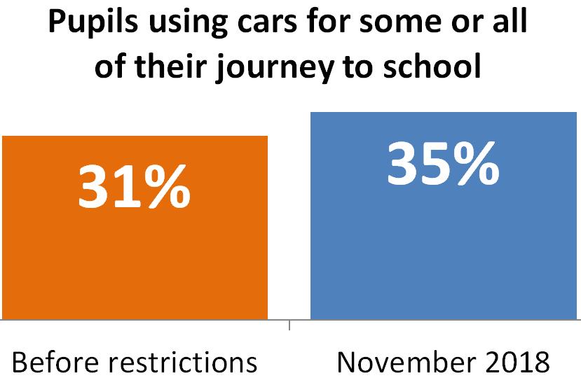 Car_Use_Chart