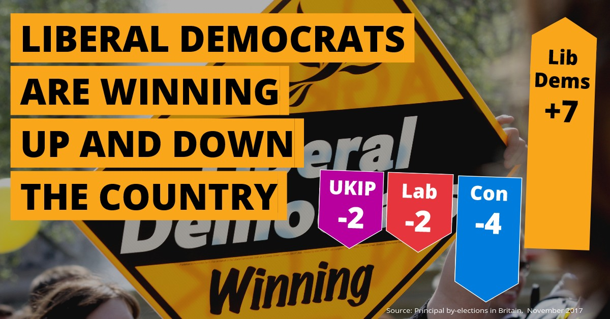 Lib Dems win clean sweep of by-elections
