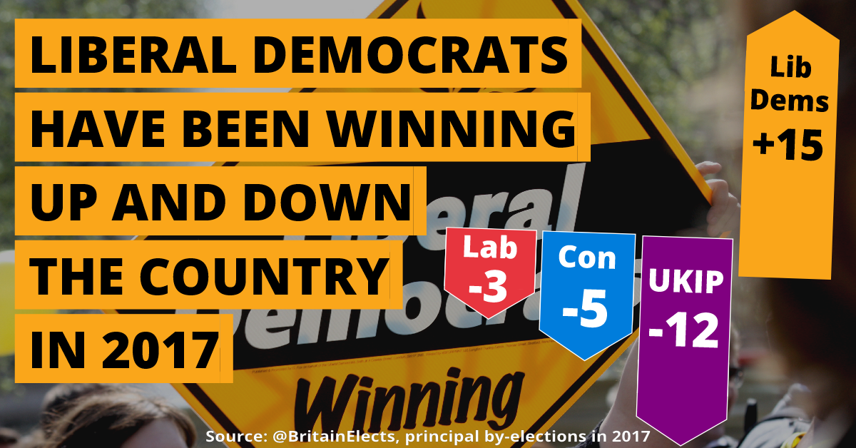 Another great week in Council by-elections