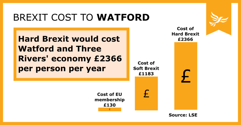 Brexit Costs to Watford revealed