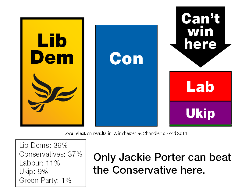 Labour and the Green Party can't win here.