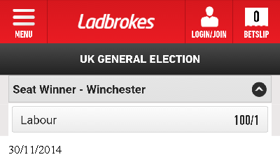 Bookmakers Ladbrokes have made Labour 100/1 outsiders in Winchester.