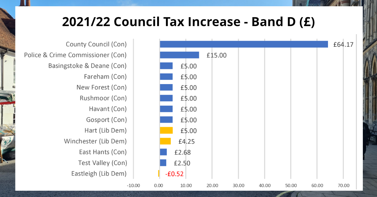 2021/22 Council Tax Increases in Hampshire - Band D (£)