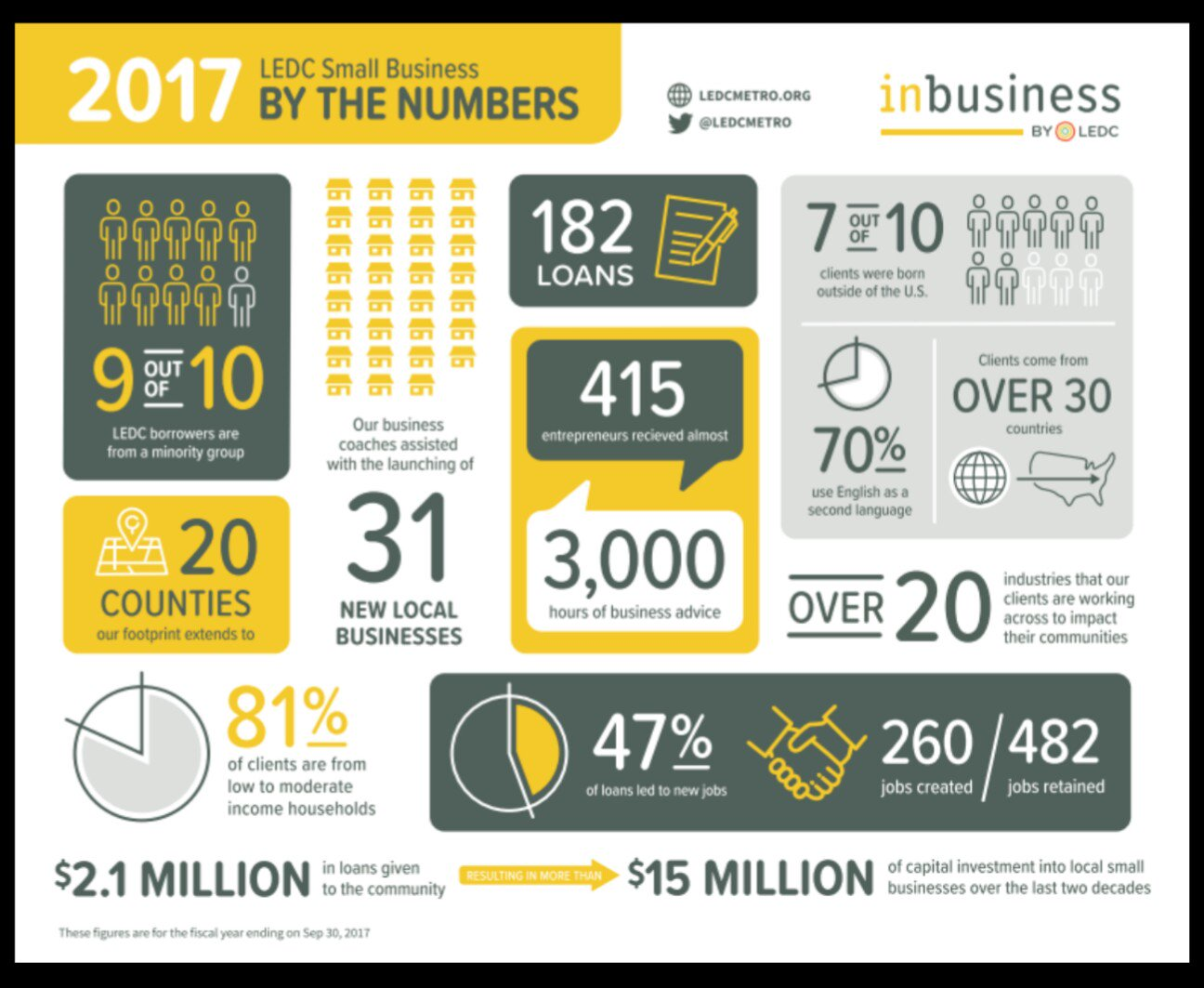 2017 LEDC Small Business By The Numbers