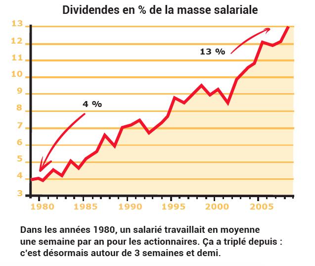 dividende_masse_salariale.png