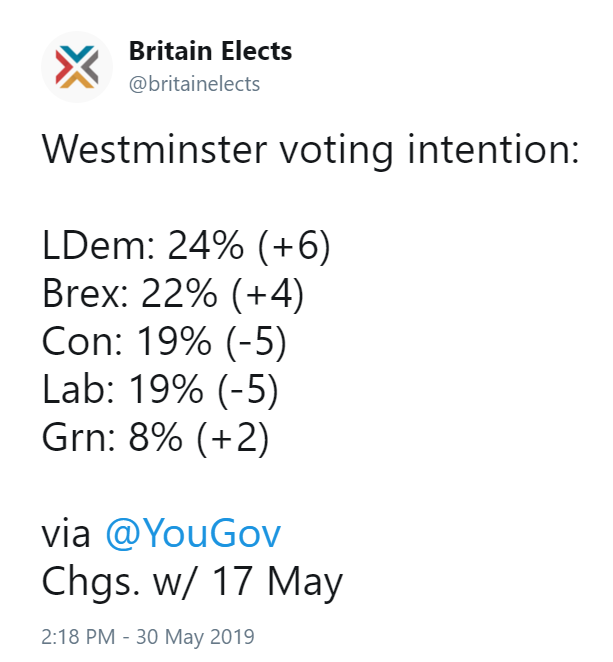 YouGov poll released last night that has the Lib Dems first in the polls