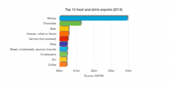 Top food & drink exports