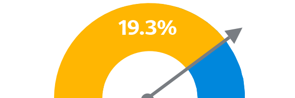 We achieved a 19.3% swing to us last night