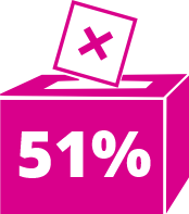 Ballot box with 51%