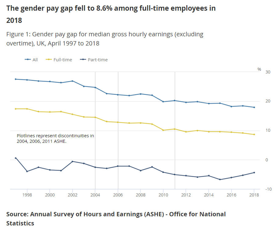 The Gender Pay Gap has barely budged