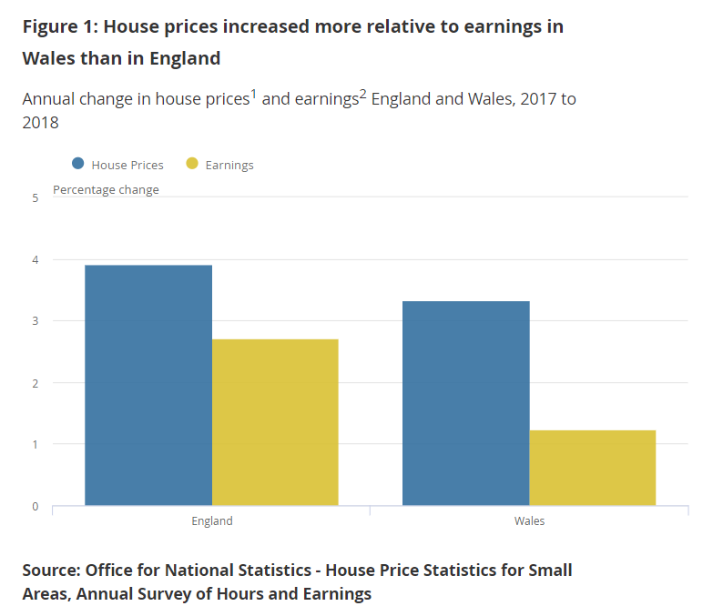 House prices gre faster than earnings