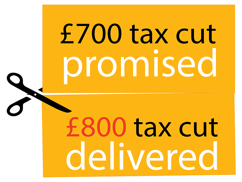 £700 tax cut promised £700 delivered