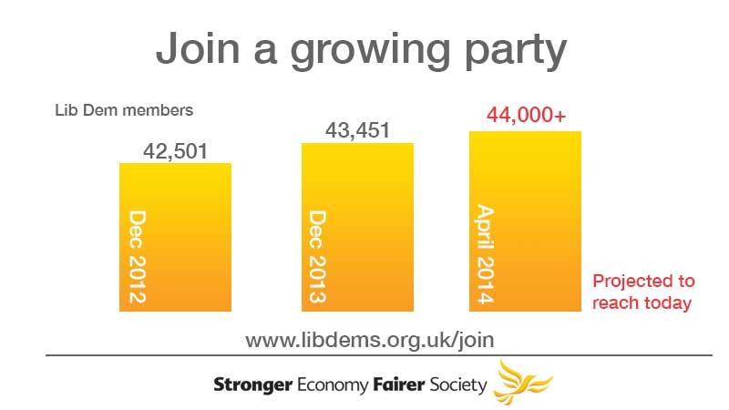 lib dem membership surge