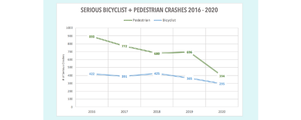A graph showing serious crashes involving bicyclists or pedestrians from 2016-2020. The number of pedestrian crashes has decreased from 893 in 2016 to 394 in 2020; the bicyclist crashes have decreased from 422 in 2016 to 295 in 2020.