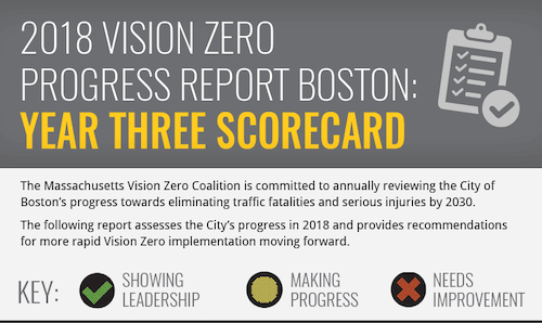 "The beginning of the 2018 City of Boston Progress Report, which reads: ""2018 Vision Zero Progress Report Boston: Year Three Scorecard: The Massachusetts Vision Zero Coalition is committed to annually reviewing the City of Boston's progress towards eliminating traffic fatalities and serious injuries by 2030. The following report assesses the City's progress in 2018 and provides recommendations for more rapid Vision Zero implementation moving forward. Key: green checkmark indicates ""showing leadership""; yellow circle indicates ""making progress""; red x indicates ""needs improvement""."""