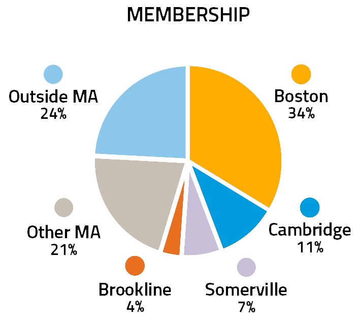 A pie graph showing LivableStreets membership in 2017. Boston: 34%; Cambridge: 11%; Somerville: 7%; Brookline: 4%; Other MA: 21%; Outside MA: 24%