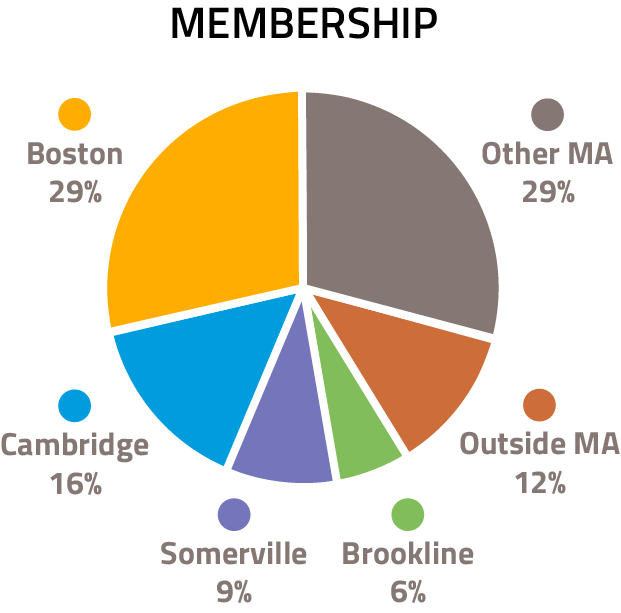 A pie chart of LivabeStreets members' locations. Boston: 29%; Cambridge: 16%; Somerville: 9%; Brookline: 6%; Outside MA: 12%; Other MA: 29%