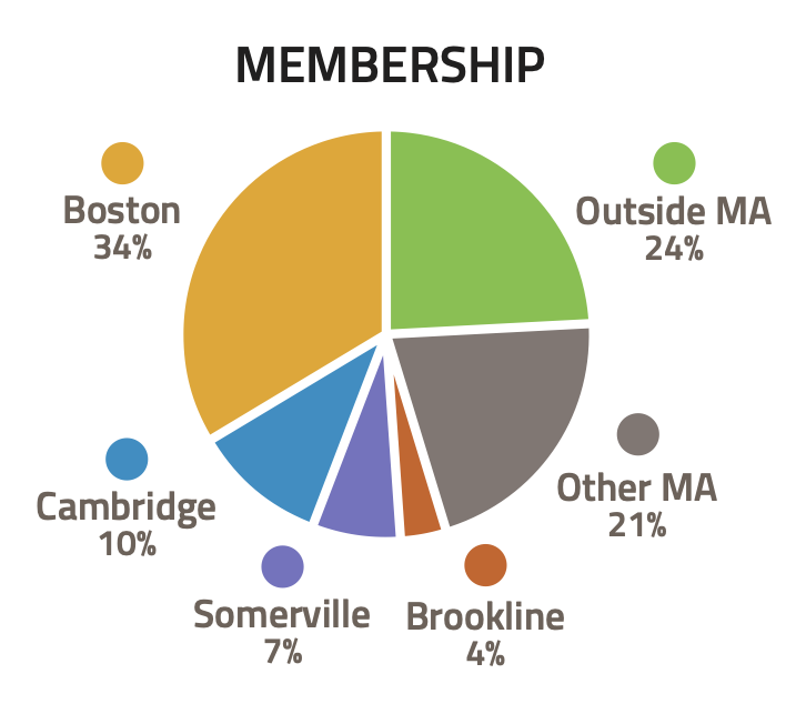 A pie graph showing LivableStreets membership in 2017. Boston: 34%; Cambridge: 10%; Somerville: 7%; Brookline: 4%; Other MA: 21%; Outside MA: 24%