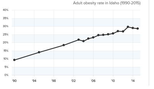 Idaho-oesity-rate.JPG