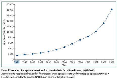 nafld-hospital-admissions.jpg