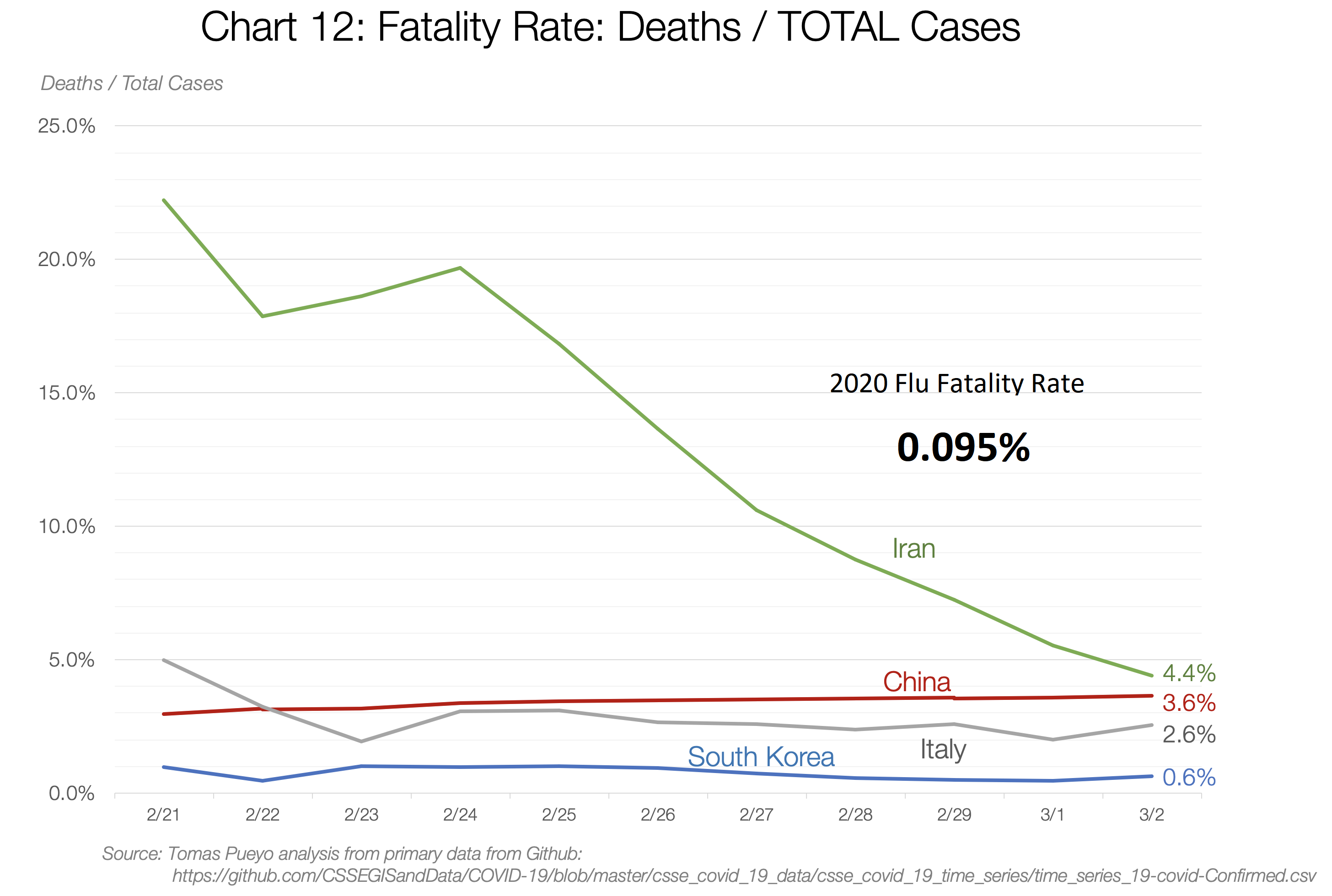 Death_rate_3-5-20.png