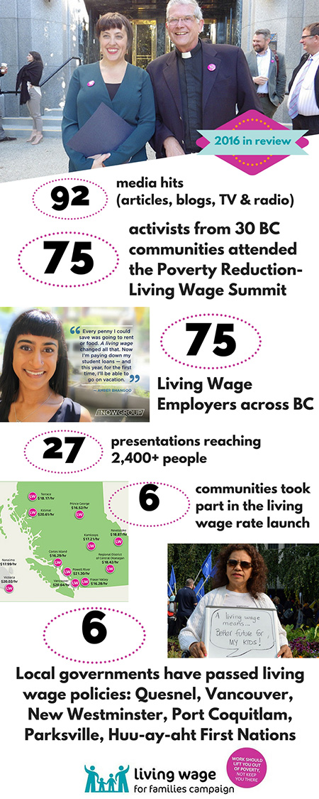 Living Wage Campaign - 2016 Year in Review