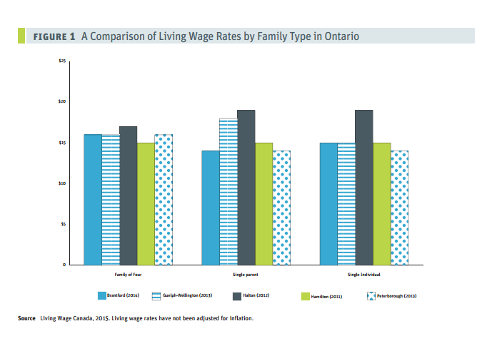 living wage calculation for singles living wage for families campaign