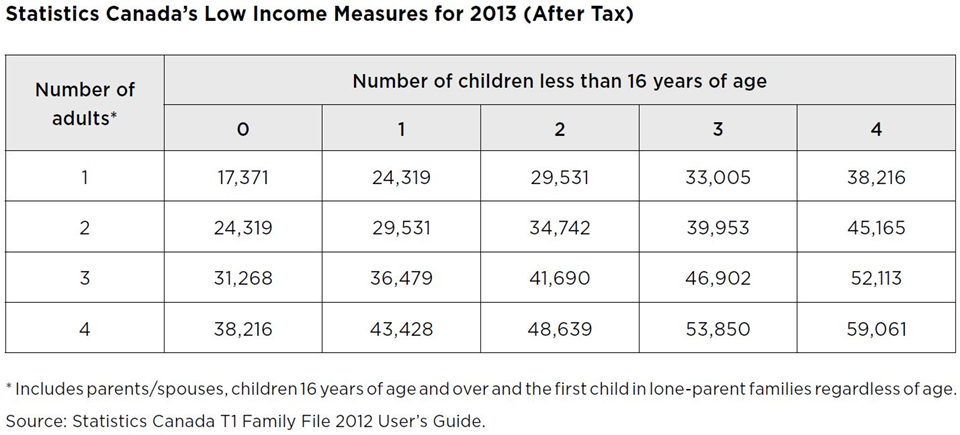 chart of low income measure's (after-tax) for 2013