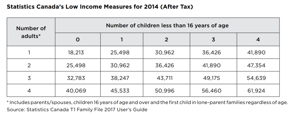 Table of Low Income Measure- after tax poverty lines.