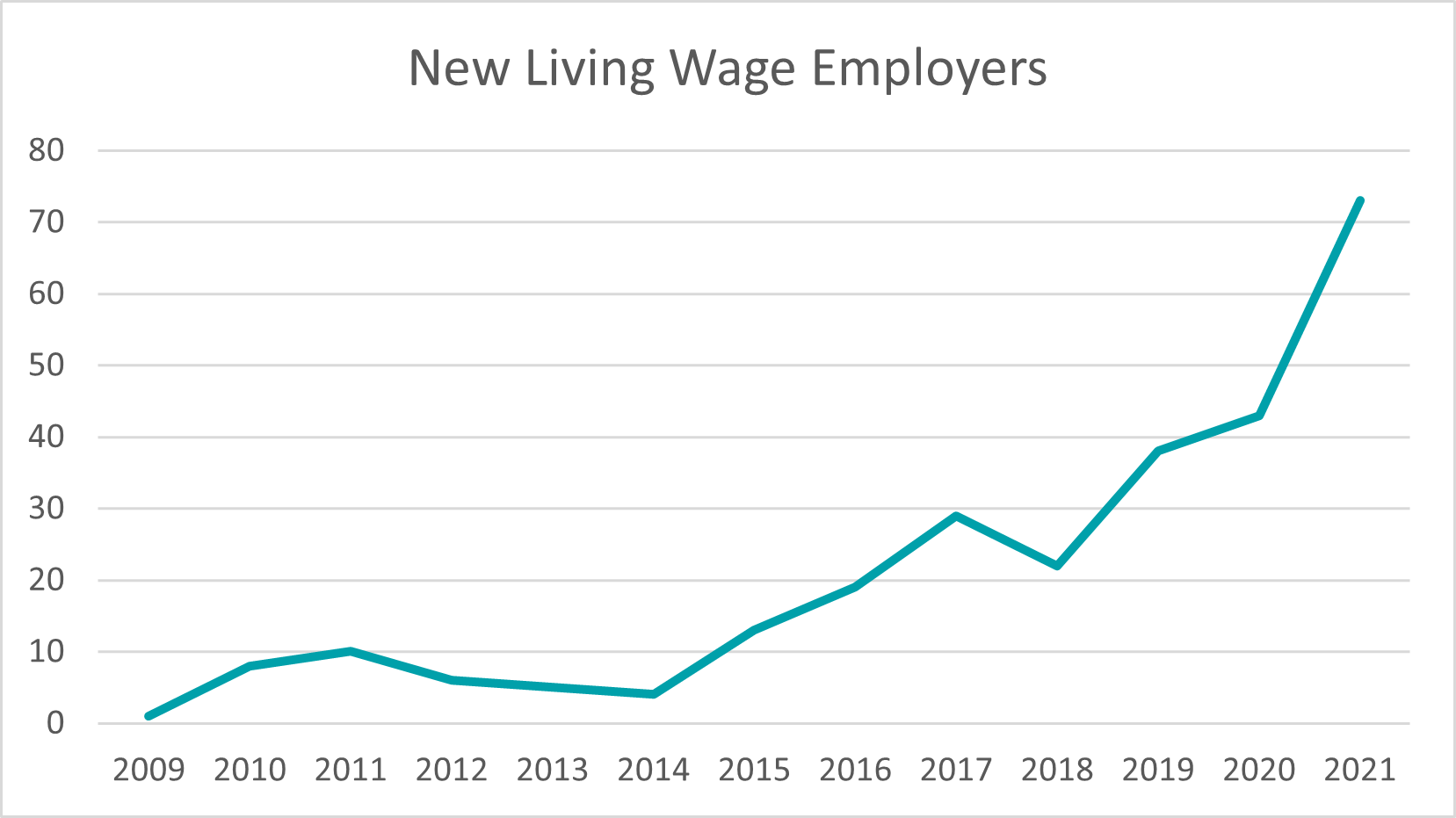 Growth in Living Wage Employers