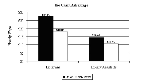 libraryearningsgraph.jpg