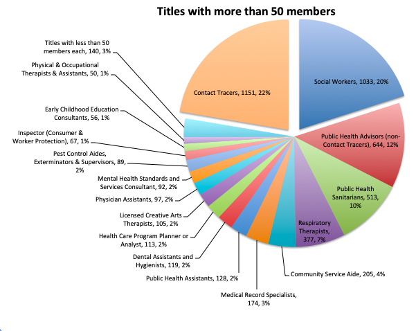Titles with more than 50 members