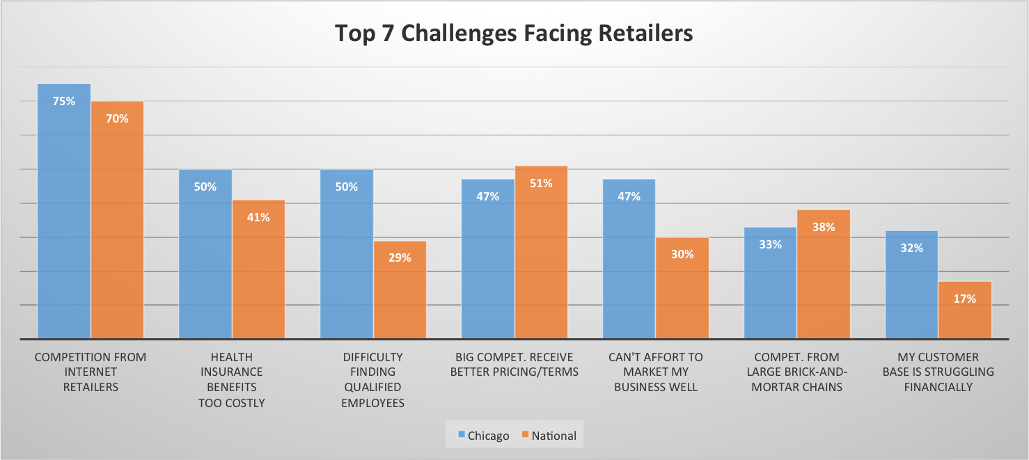 LFC_ISLR_challenges_facing_retailers.png