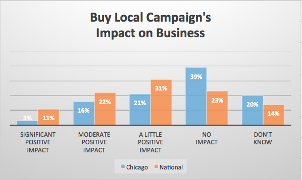 Buy_Local_Impact_on_Business_2016.png