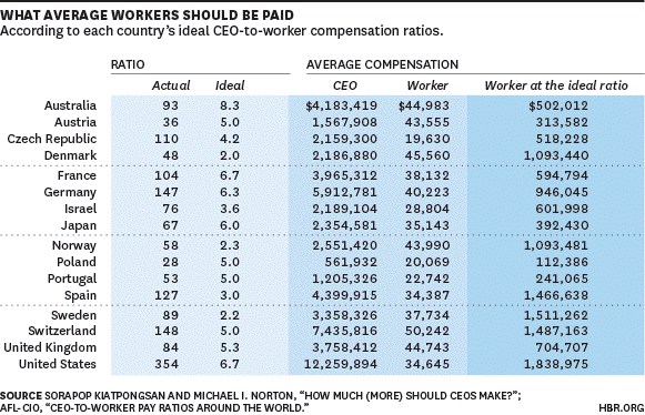 whatworkersshouldbepaid.png