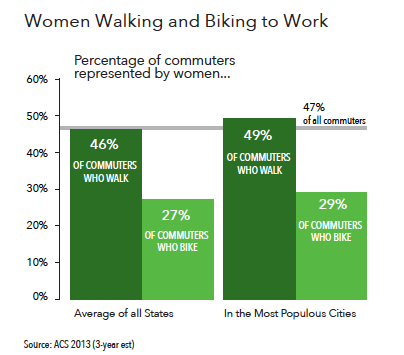 women_walking_biking_to_work.png